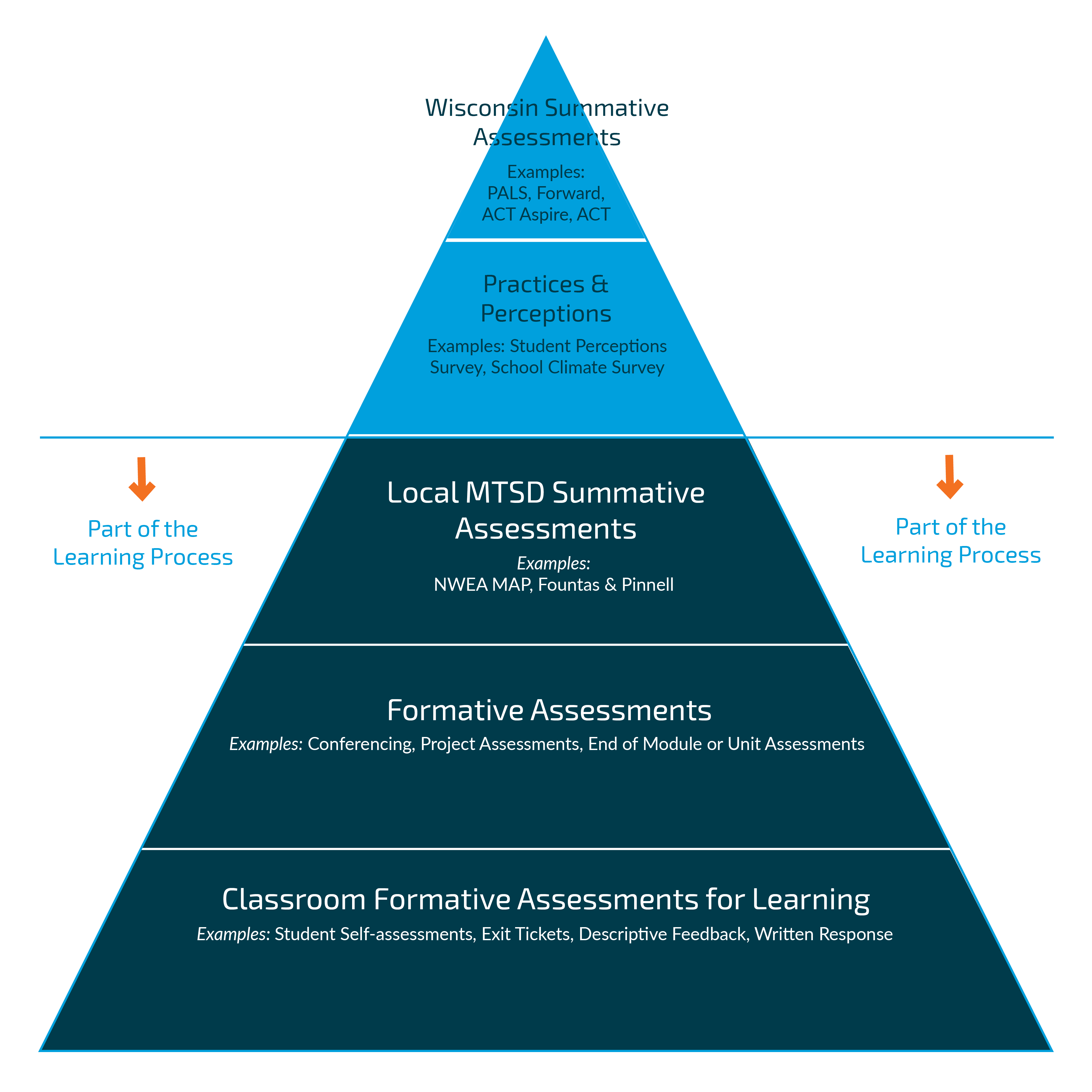 strengths and weaknesses of formal assessments
